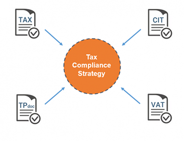 Your tax compliance strategy needs to include your tax, CIT, TP documentation and VAT documents.