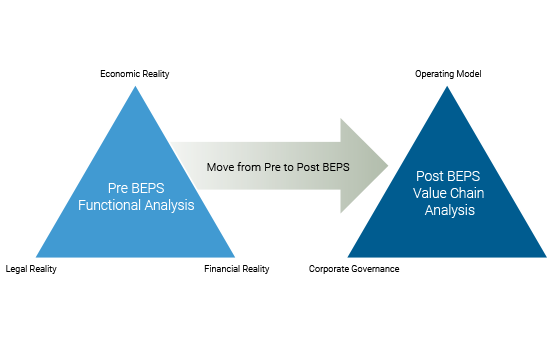 The image shows the post BEPS value chain analysis and how it aligns with your operational model.